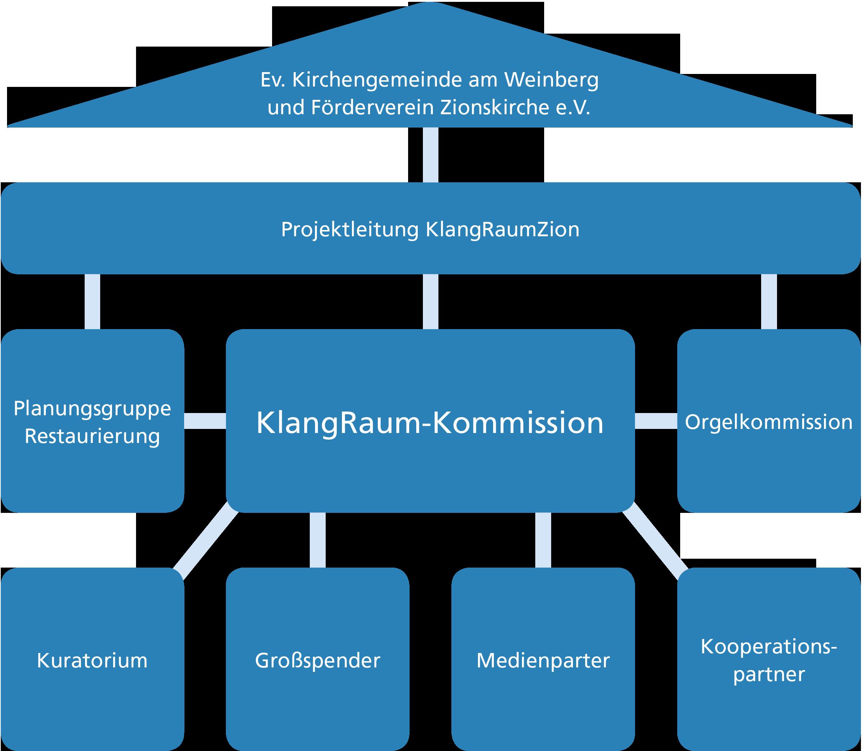 Projekt Struktur